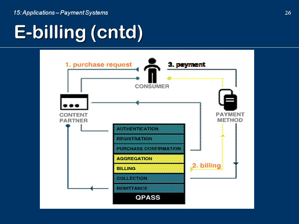 15: Applications – Payment Systems 26 E-billing (cntd)