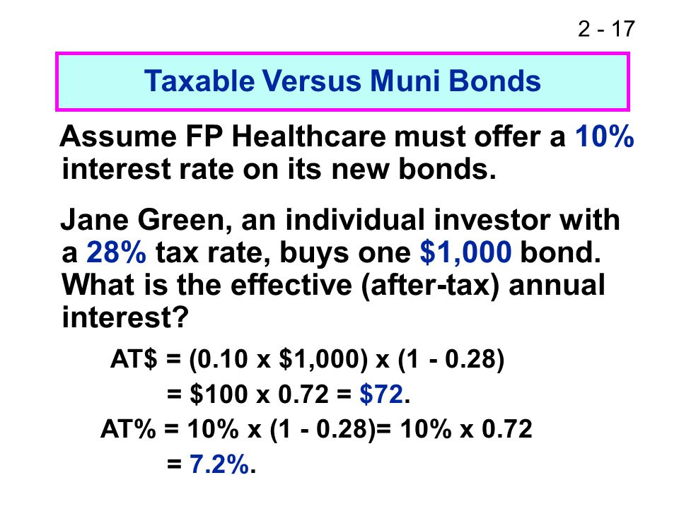 2 - 17 Taxable Versus Muni Bonds Assume FP Healthcare must offer a 10% interest rate on its new bonds. Jane Green, an individual investor with a 28% t