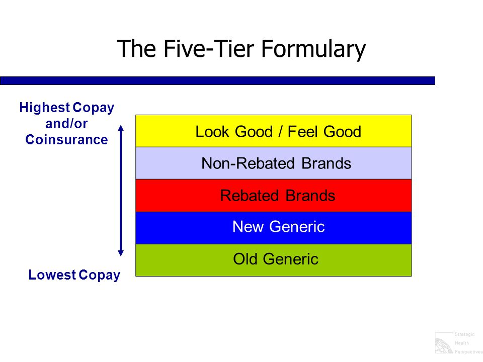 The Five-Tier Formulary Old Generic New Generic Rebated Brands Non-Rebated Brands Look Good / Feel Good Lowest Copay Highest Copay and/or Coinsurance