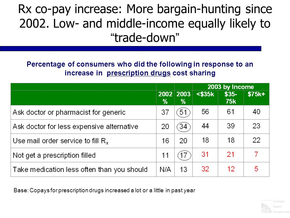 """Rx co-pay increase: More bargain-hunting since 2002. Low- and middle-income equally likely to """" trade-down """" Percentage of consumers who did the follo"""