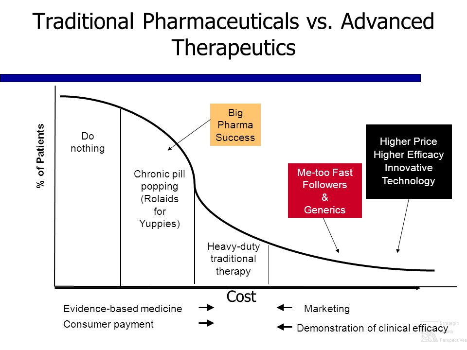 % of Patients Do nothing Chronic pill popping (Rolaids for Yuppies) Me-too Fast Followers & Generics Higher Price Higher Efficacy Innovative Technology Big Pharma Success Heavy-duty traditional therapy Evidence-based medicine Consumer payment Marketing Demonstration of clinical efficacy Traditional Pharmaceuticals vs.