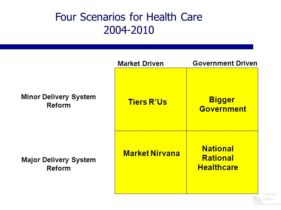 Market Nirvana Market Driven Government Driven Minor Delivery System Reform Major Delivery System Reform Four Scenarios for Health Care 2004-2010 Tier
