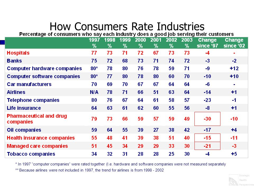 How Consumers Rate Industries * In 1997 computer companies were rated together (I.e.