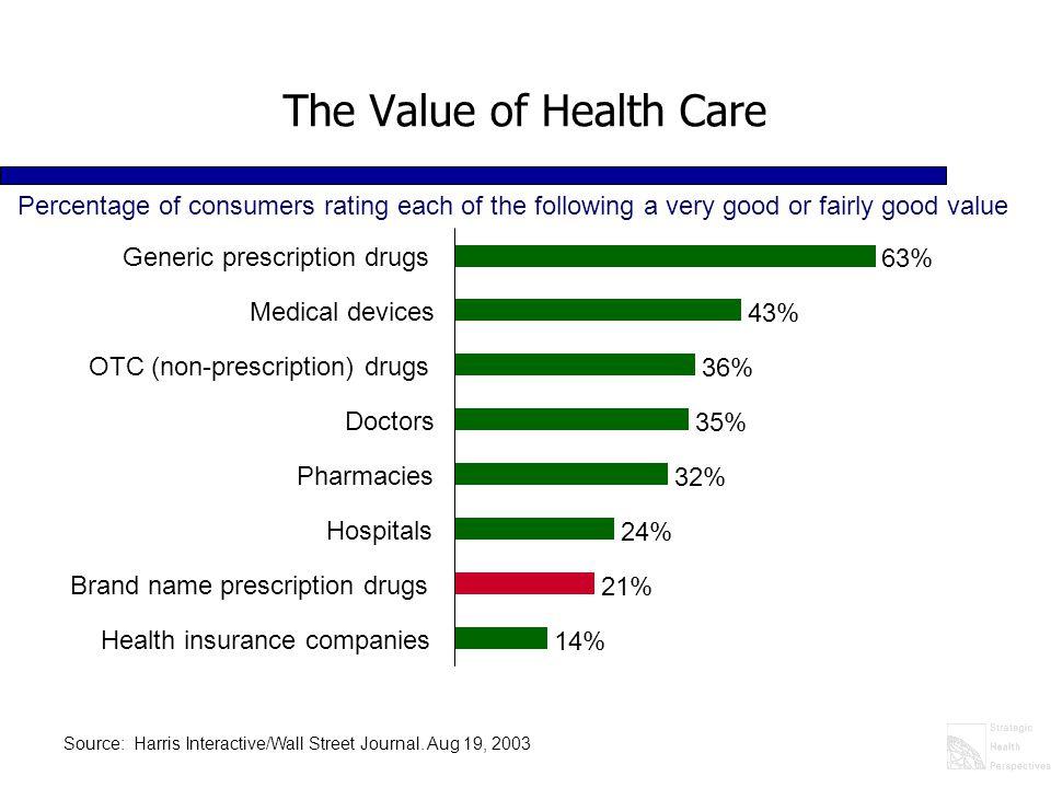 The Value of Health Care 14% 21% 24% 32% 35% 36% 43% 63% Health insurance companies Brand name prescription drugs Hospitals Pharmacies Doctors OTC (no
