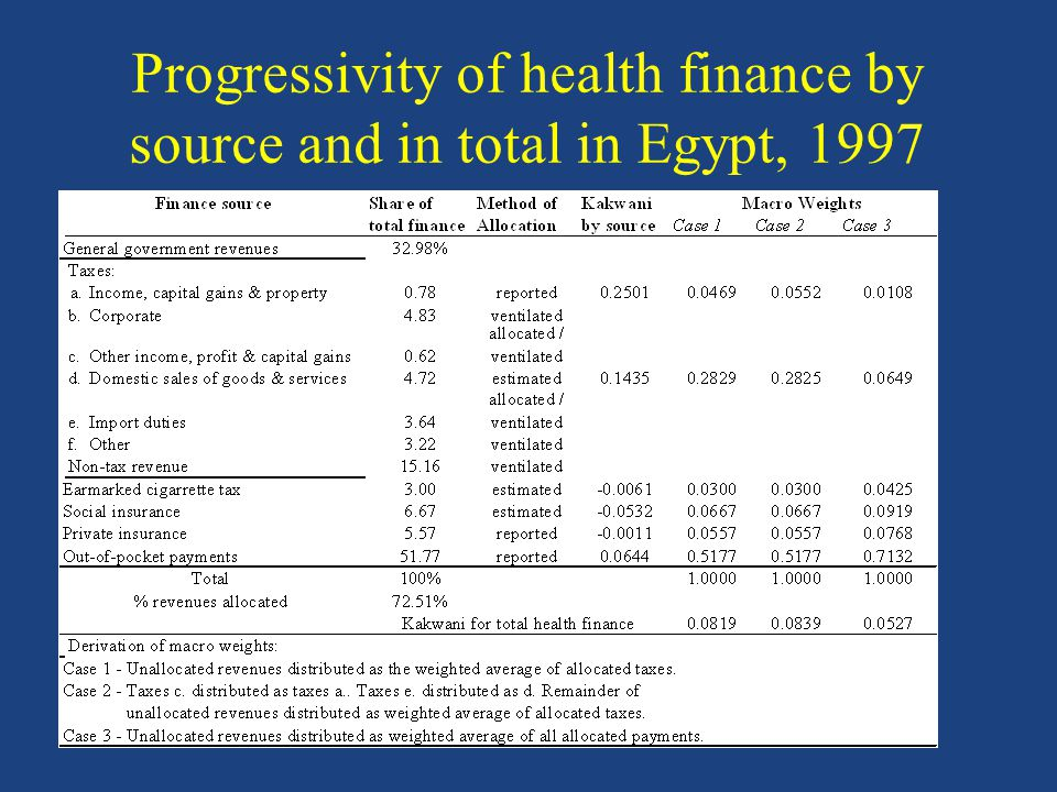 Progressivity of health finance by source and in total in Egypt, 1997