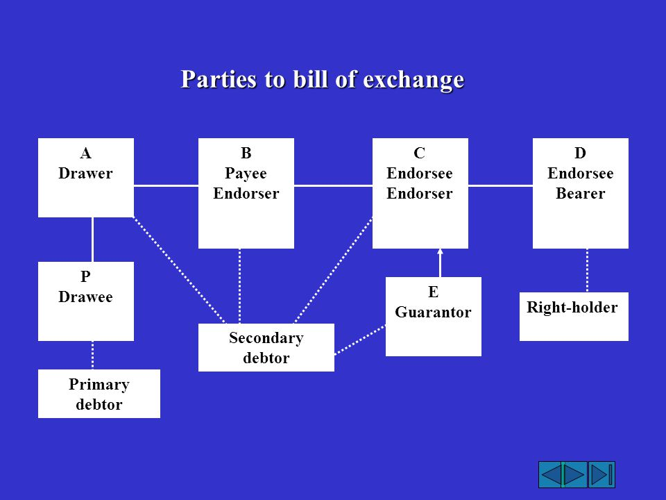 Parties to bill of exchange A Drawer B Payee Endorser C Endorsee Endorser D Endorsee Bearer E Guarantor Right-holder Secondary debtor P Drawee Primary
