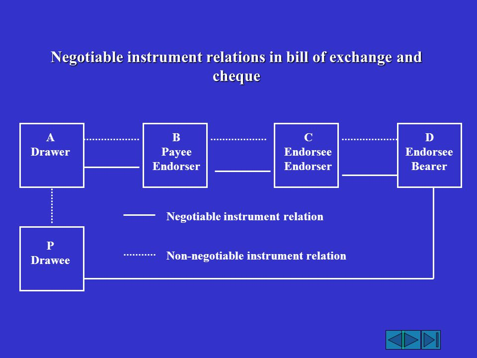 Negotiable instrument relations in bill of exchange and cheque A Drawer B Payee Endorser C Endorsee Endorser D Endorsee Bearer P Drawee Negotiable ins