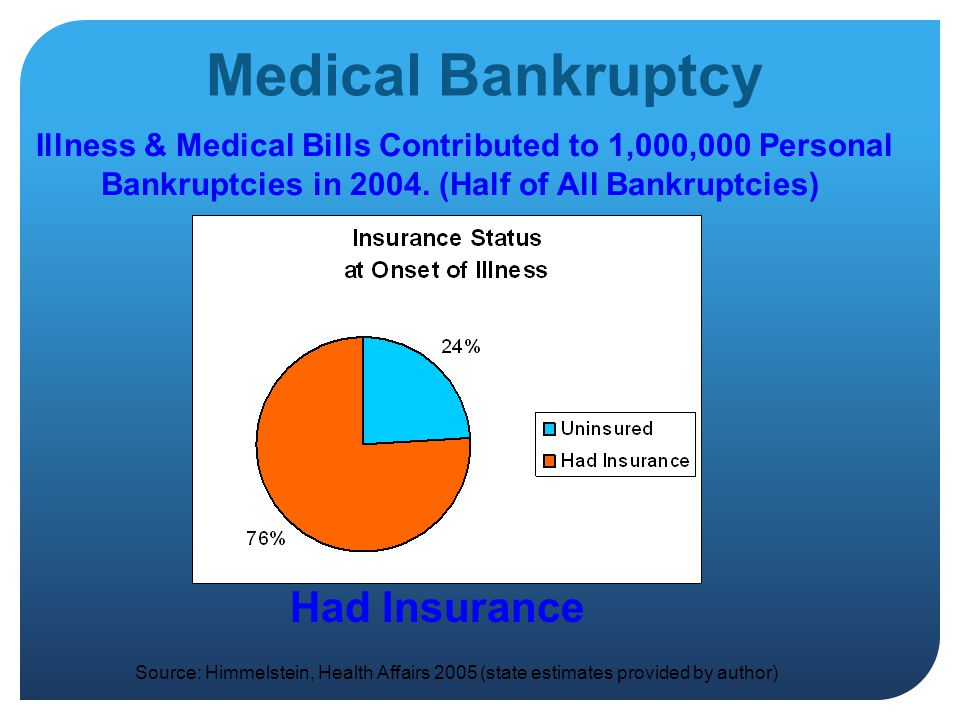 Medical Bankruptcy Illness & Medical Bills Contributed to 1,000,000 Personal Bankruptcies in 2004.