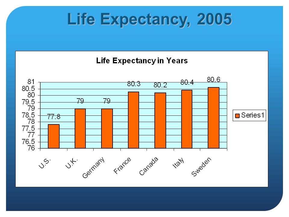 Life Expectancy, 2005