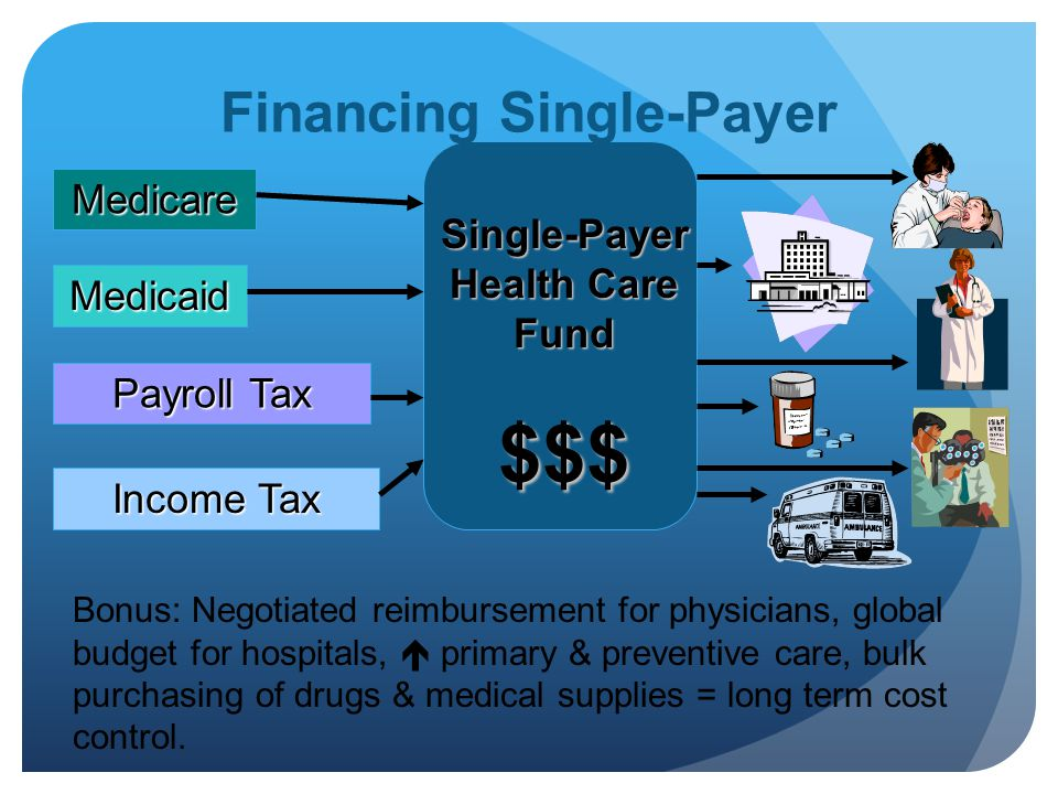 Medicare Medicaid Payroll Tax Income Tax Single-Payer Health Care Fund $$$ Financing Single-Payer Bonus: Negotiated reimbursement for physicians, global budget for hospitals,  primary & preventive care, bulk purchasing of drugs & medical supplies = long term cost control.