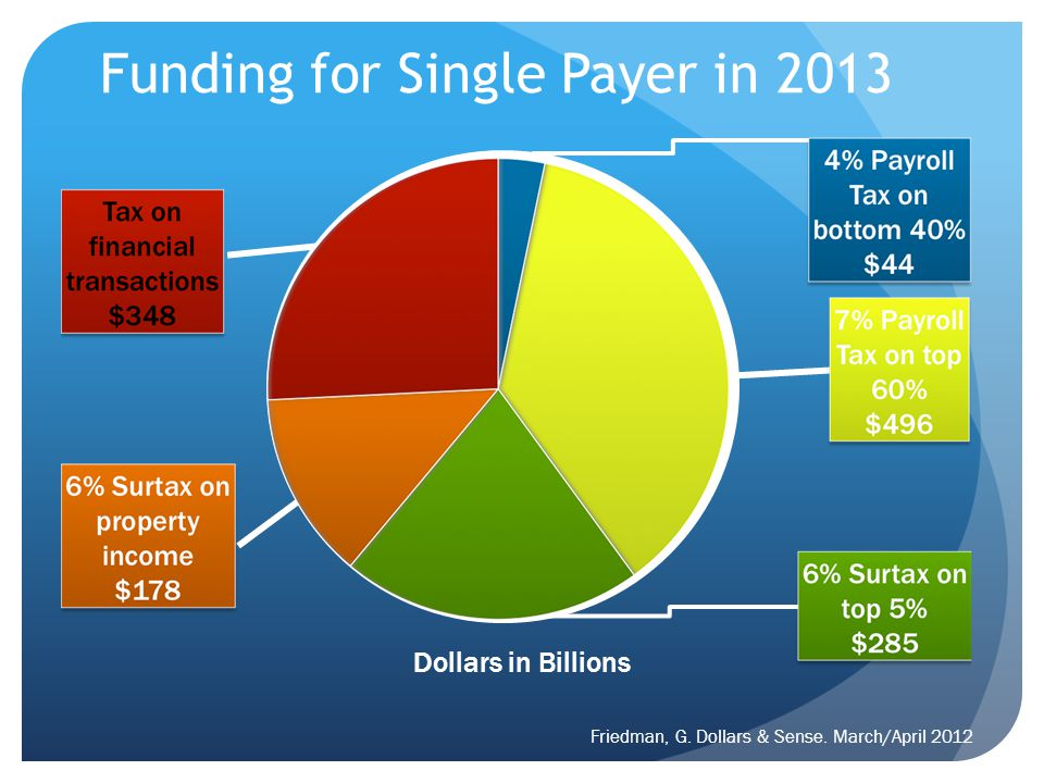 Funding for Single Payer in 2013 Friedman, G. Dollars & Sense. March/April 2012 Dollars in Billions