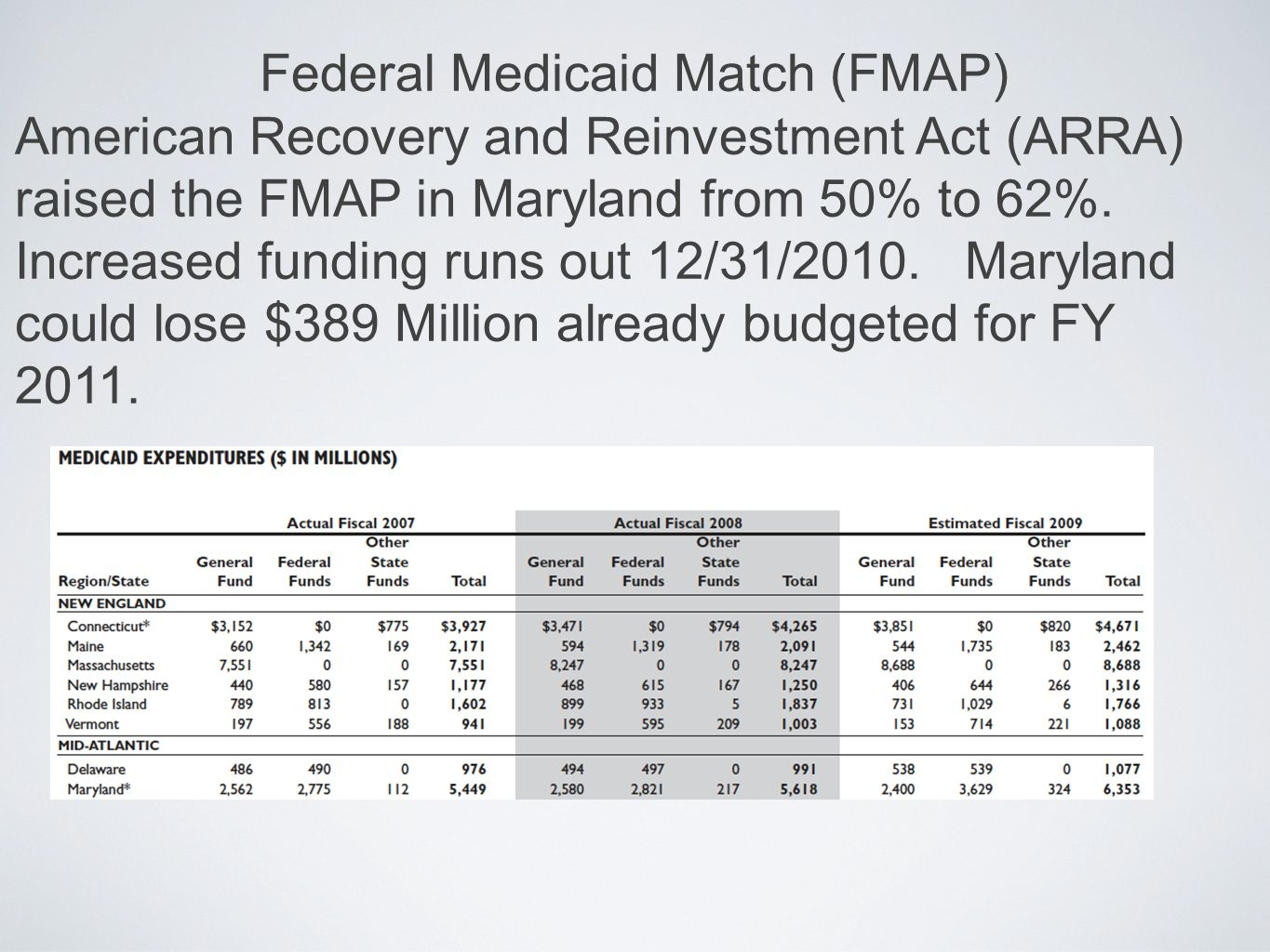 Federal Medicaid Match (FMAP) American Recovery and Reinvestment Act (ARRA) raised the FMAP in Maryland from 50% to 62%.