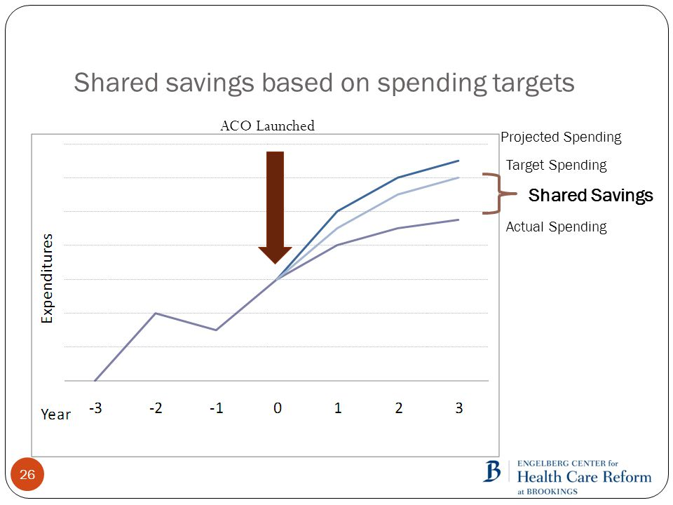Shared savings based on spending targets Projected Spending Actual Spending Shared Savings Target Spending ACO Launched 26