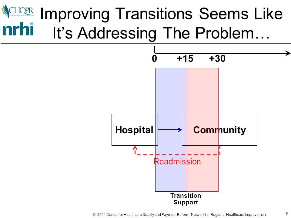 9 © 2011 Center for Healthcare Quality and Payment Reform, Network for Regional Healthcare Improvement Except That Many Readmissions Occur Well After 30 Days… 30-Day Readmits