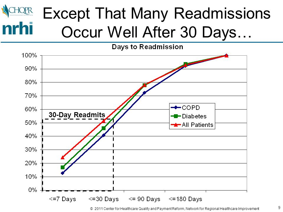 80 © 2011 Center for Healthcare Quality and Payment Reform, Network for Regional Healthcare Improvement Option 2: Reduce Costs of Interventions Cost of Success Added Cost of Readmit Rate of Readmits Average Total Cost Warranty PriceNet Margin $5,000 20%$6,000 $0 $5,200 16%$6,032$6,000-$32 $5,200 10%$5,720$6,000+$280 $5,050 16%$5,858$6,000+$ 142 Lower Program Costs Means Better Margins