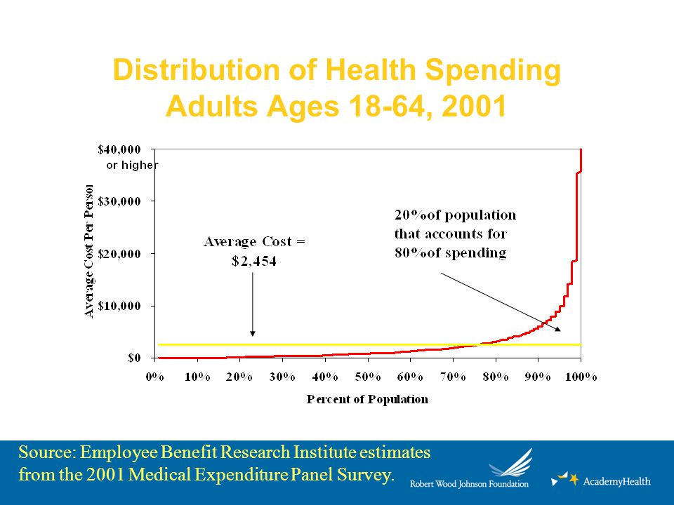 Distribution of Health Spending Adults Ages 18-64, 2001 Source: Employee Benefit Research Institute estimates from the 2001 Medical Expenditure Panel
