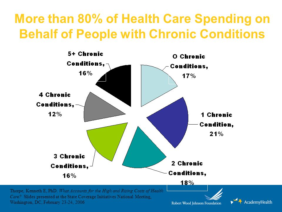 More than 80% of Health Care Spending on Behalf of People with Chronic Conditions Thorpe, Kenneth E, PhD. What Accounts for the High and Rising Costs