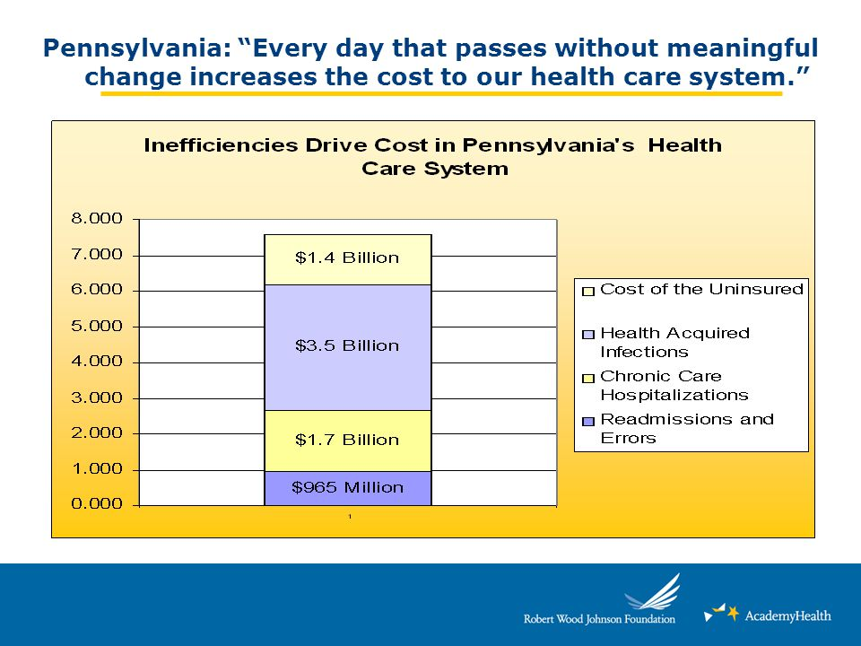 Pennsylvania: Every day that passes without meaningful change increases the cost to our health care system.