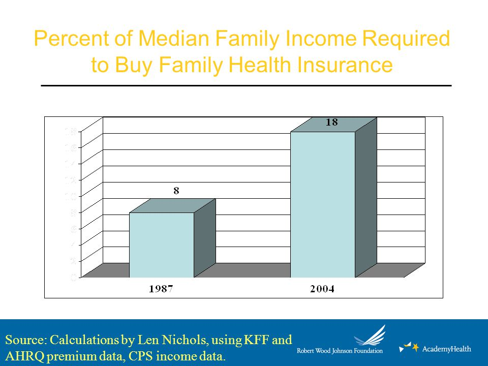 Percent of Median Family Income Required to Buy Family Health Insurance Source: Calculations by Len Nichols, using KFF and AHRQ premium data, CPS income data.