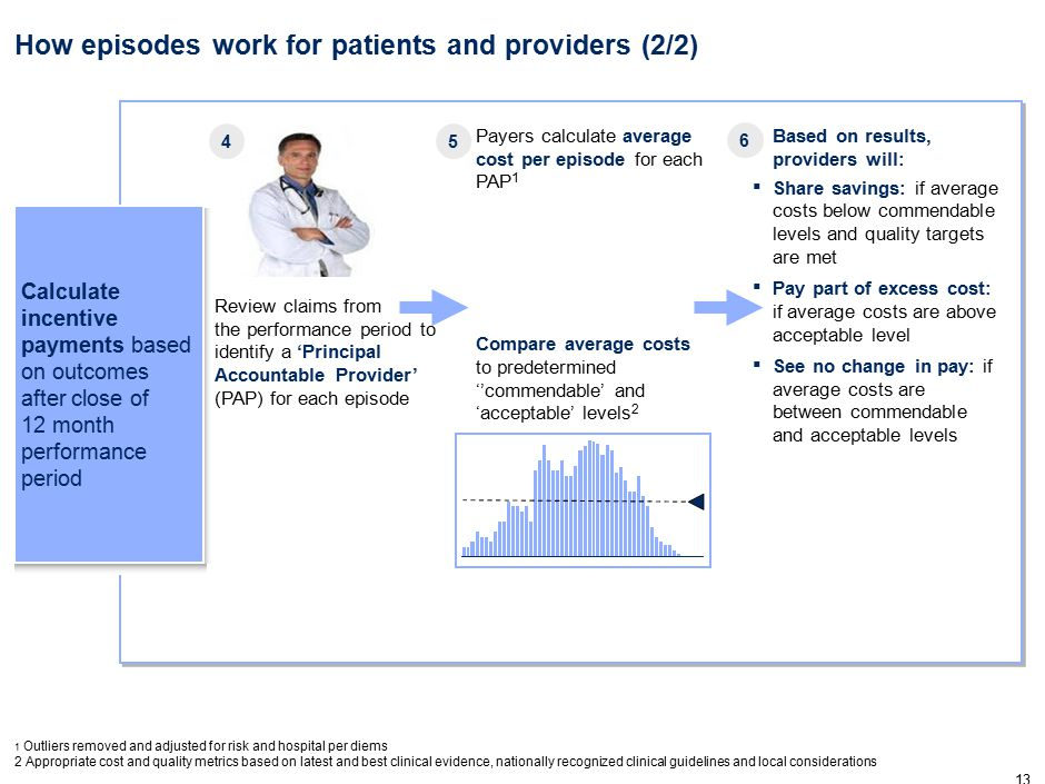 13 ▪ Based on results, providers will: ▪ Share savings: if average costs below commendable levels and quality targets are met ▪ Pay part of excess cost: if average costs are above acceptable level ▪ See no change in pay: if average costs are between commendable and acceptable levels How episodes work for patients and providers (2/2) 1 Outliers removed and adjusted for risk and hospital per diems 2 Appropriate cost and quality metrics based on latest and best clinical evidence, nationally recognized clinical guidelines and local considerations Review claims from the performance period to identify a 'Principal Accountable Provider' (PAP) for each episode Payers calculate average cost per episode for each PAP 1 Compare average costs to predetermined ''commendable' and 'acceptable' levels 2 45 6 Calculate incentive payments based on outcomes after close of 12 month performance period
