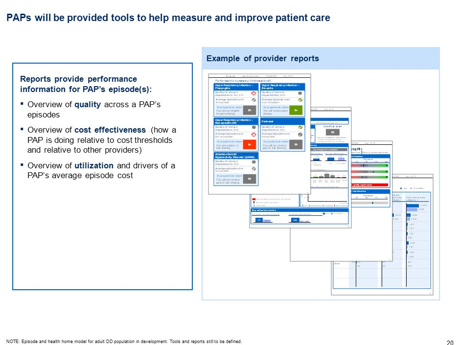 20 PAPs will be provided tools to help measure and improve patient care Example of provider reports Reports provide performance information for PAP's episode(s): ▪ Overview of quality across a PAP's episodes ▪ Overview of cost effectiveness (how a PAP is doing relative to cost thresholds and relative to other providers) ▪ Overview of utilization and drivers of a PAP's average episode cost NOTE: Episode and health home model for adult DD population in development.