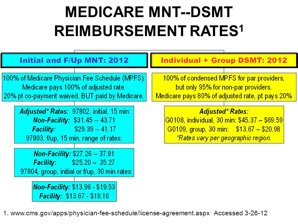 MEDICARE MNT--DSMT REIMBURSEMENT RATES 1 1. www.cms.gov/apps/physician-fee-schedule/license-agreement.aspx Accessed 3-26-12