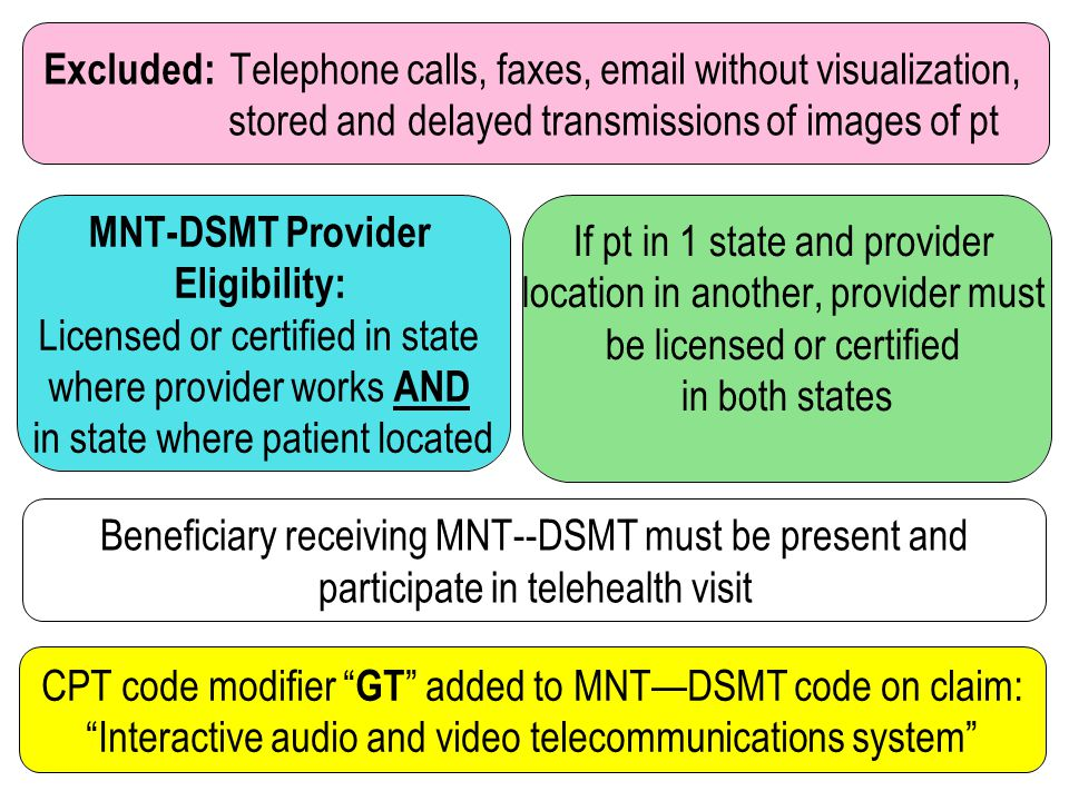 Excluded: Telephone calls, faxes, email without visualization, stored and delayed transmissions of images of pt MNT-DSMT Provider Eligibility: License