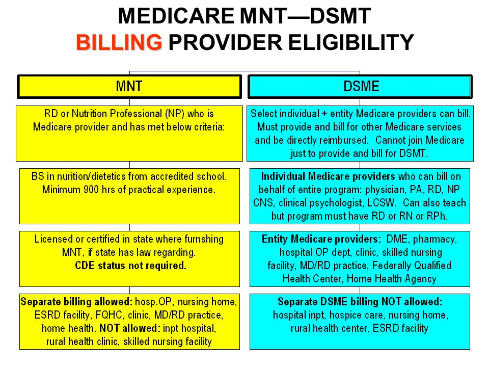 DIAGNOSES for MEDICARE MNT--DSMT 5 th digit identifies: T1 or T2 diabetes Controlled or uncontrolled 0 250.X0Type 2 controlled 1 250.X1Type 1 controlled 2 250.X2Type 2 uncontrolled 3 250.X3Type 1 uncontrolled