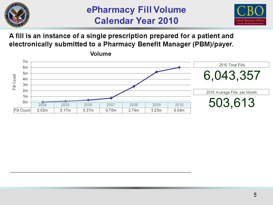6 ePharmacy by the Numbers There were a total of 136,695,024 prescriptions filled by VA facilities in CY 2010 ePharmacy fills accounted for 6,043,357 of those 136,695,024 prescriptions or 4.4% of total fills