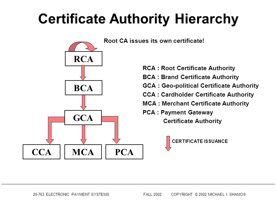 20-763 ELECTRONIC PAYMENT SYSTEMSFALL 2002COPYRIGHT © 2002 MICHAEL I. SHAMOS Certification Hierarchy What happens if you don't recognize the CA in a c