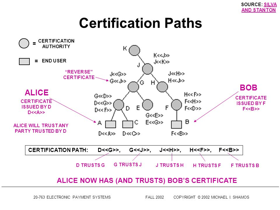 20-763 ELECTRONIC PAYMENT SYSTEMSFALL 2002COPYRIGHT © 2002 MICHAEL I. SHAMOS Certification Paths Alice has a certificate issued by authority D To veri