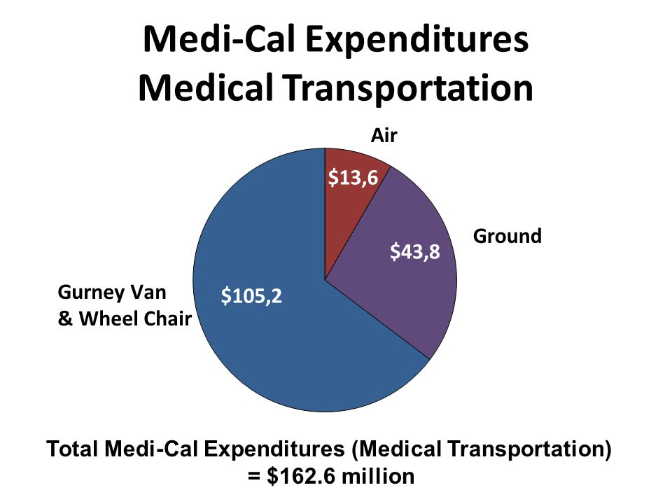 Medi-Cal Expenditures Medical Transportation Total Medi-Cal Expenditures (Medical Transportation) = $162.6 million