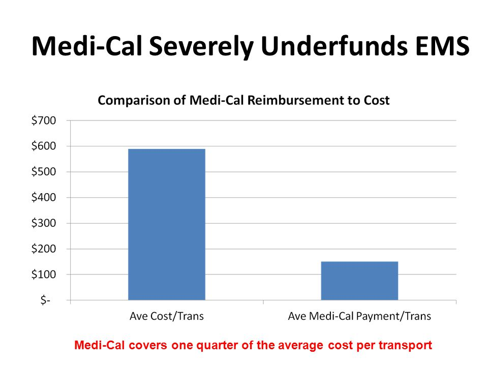 Medi-Cal Severely Underfunds EMS Medi-Cal covers one quarter of the average cost per transport