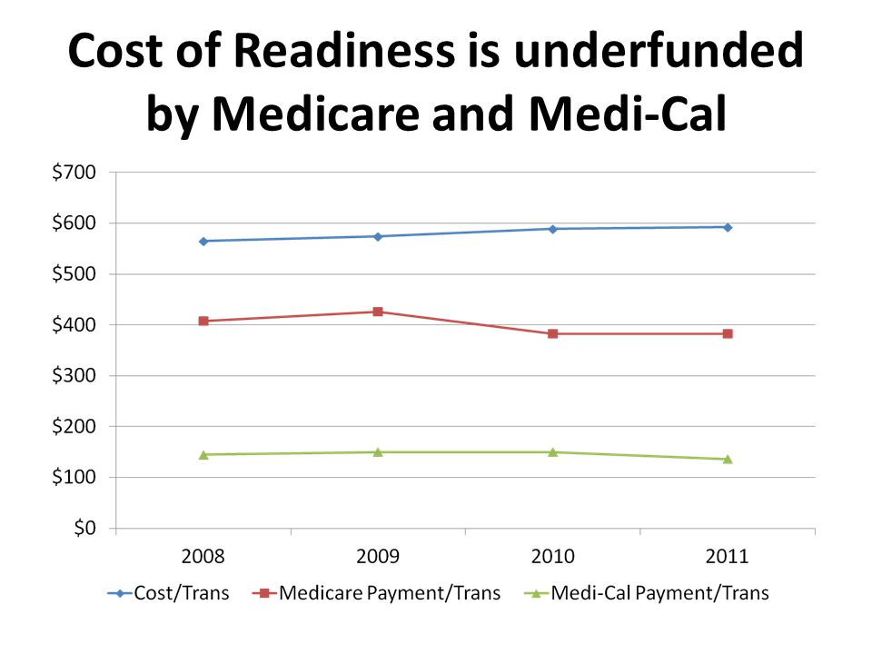 Cost of Readiness is underfunded by Medicare and Medi-Cal