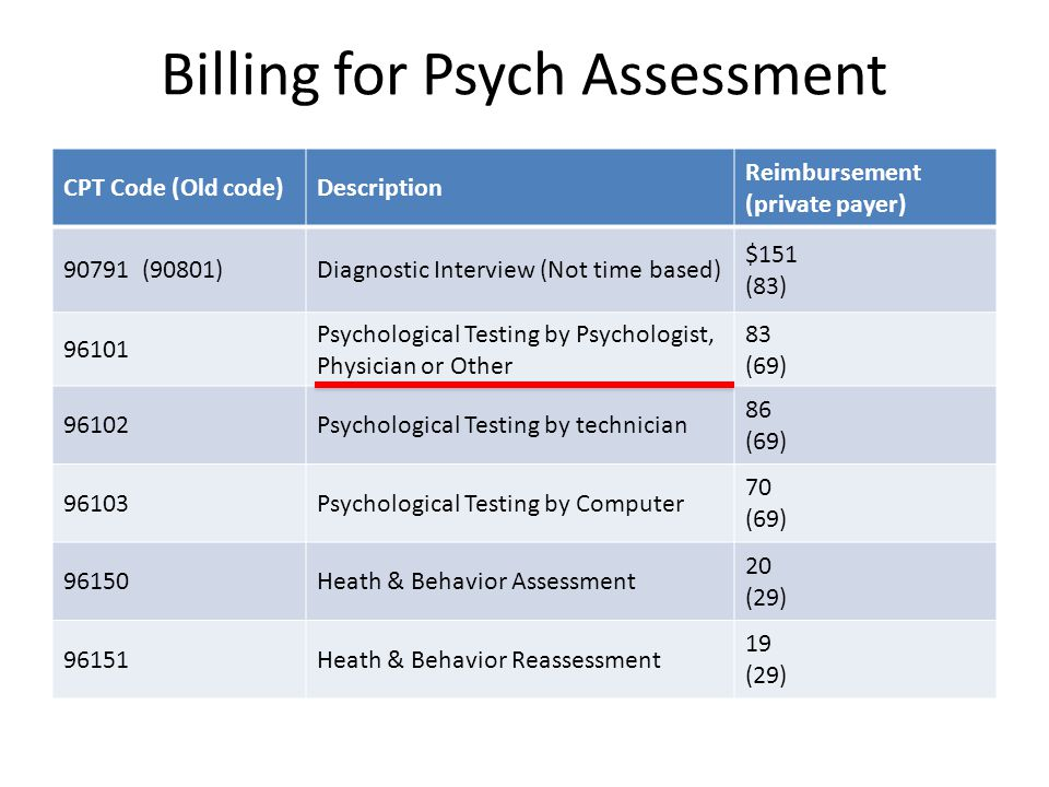 Billing for Psych Assessment CPT Code (Old code)Description Reimbursement (private payer) 90791 (90801)Diagnostic Interview (Not time based) $151 (83) 96101 Psychological Testing by Psychologist, Physician or Other 83 (69) 96102Psychological Testing by technician 86 (69) 96103Psychological Testing by Computer 70 (69) 96150Heath & Behavior Assessment 20 (29) 96151Heath & Behavior Reassessment 19 (29)