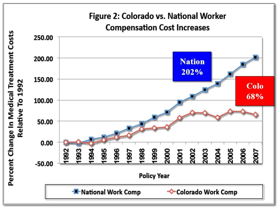 Medical Inflation Nation202% Colo 68%