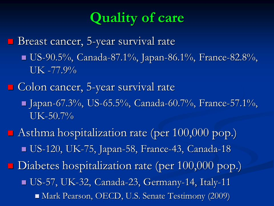 Quality of care Breast cancer, 5-year survival rate Breast cancer, 5-year survival rate US-90.5%, Canada-87.1%, Japan-86.1%, France-82.8%, UK -77.9% US-90.5%, Canada-87.1%, Japan-86.1%, France-82.8%, UK -77.9% Colon cancer, 5-year survival rate Colon cancer, 5-year survival rate Japan-67.3%, US-65.5%, Canada-60.7%, France-57.1%, UK-50.7% Japan-67.3%, US-65.5%, Canada-60.7%, France-57.1%, UK-50.7% Asthma hospitalization rate (per 100,000 pop.) Asthma hospitalization rate (per 100,000 pop.) US-120, UK-75, Japan-58, France-43, Canada-18 US-120, UK-75, Japan-58, France-43, Canada-18 Diabetes hospitalization rate (per 100,000 pop.) Diabetes hospitalization rate (per 100,000 pop.) US-57, UK-32, Canada-23, Germany-14, Italy-11 US-57, UK-32, Canada-23, Germany-14, Italy-11 Mark Pearson, OECD, U.S.