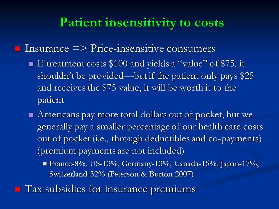 Patient insensitivity to costs Insurance => Price-insensitive consumers Insurance => Price-insensitive consumers If treatment costs $100 and yields a value of $75, it shouldn't be provided—but if the patient only pays $25 and receives the $75 value, it will be worth it to the patient If treatment costs $100 and yields a value of $75, it shouldn't be provided—but if the patient only pays $25 and receives the $75 value, it will be worth it to the patient Americans pay more total dollars out of pocket, but we generally pay a smaller percentage of our health care costs out of pocket (i.e., through deductibles and co-payments) (premium payments are not included) Americans pay more total dollars out of pocket, but we generally pay a smaller percentage of our health care costs out of pocket (i.e., through deductibles and co-payments) (premium payments are not included) France-8%, US-13%, Germany-13%, Canada-15%, Japan-17%, Switzerland-32% (Peterson & Burton 2007) France-8%, US-13%, Germany-13%, Canada-15%, Japan-17%, Switzerland-32% (Peterson & Burton 2007) Tax subsidies for insurance premiums Tax subsidies for insurance premiums