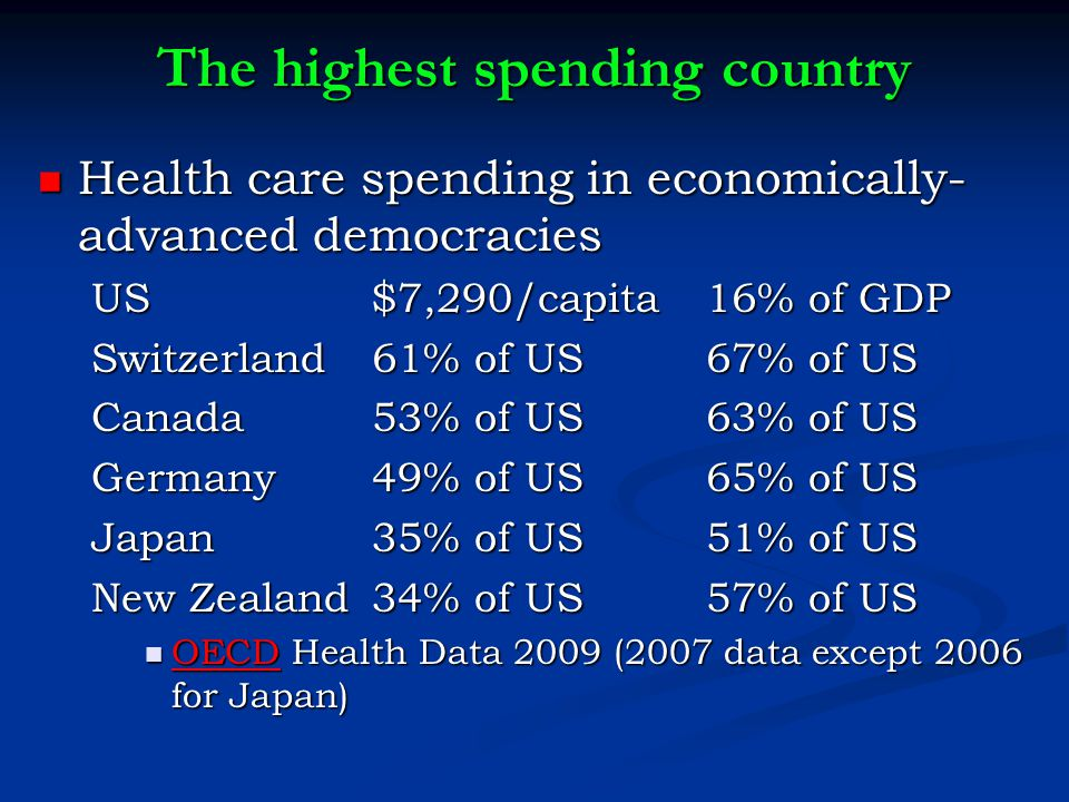 The highest spending country Health care spending in economically- advanced democracies Health care spending in economically- advanced democracies US $7,290/capita 16% of GDP Switzerland 61% of US 67% of US Canada 53% of US 63% of US Germany 49% of US 65% of US Japan 35% of US 51% of US New Zealand 34% of US 57% of US OECD Health Data 2009 (2007 data except 2006 for Japan) OECD Health Data 2009 (2007 data except 2006 for Japan) OECD