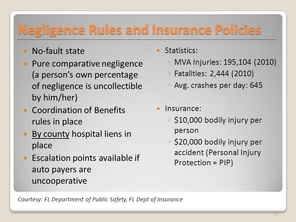 Negligence Rules and Insurance Policies No-fault state Pure comparative negligence (a person's own percentage of negligence is uncollectible by him/her) Coordination of Benefits rules in place By county hospital liens in place Escalation points available if auto payers are uncooperative Statistics: ◦MVA Injuries: 195,104 (2010) ◦Fatalities: 2,444 (2010) ◦Avg.