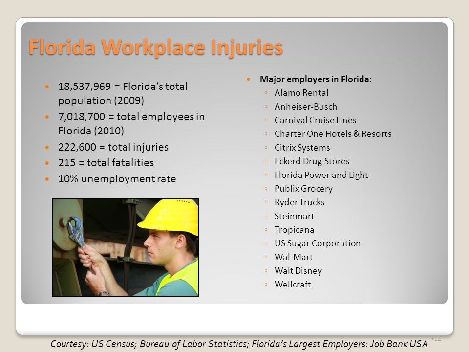 Florida Workplace Injuries 18,537,969 = Florida's total population (2009) 7,018,700 = total employees in Florida (2010) 222,600 = total injuries 215 = total fatalities 10% unemployment rate Major employers in Florida: ◦Alamo Rental ◦Anheiser-Busch ◦Carnival Cruise Lines ◦Charter One Hotels & Resorts ◦Citrix Systems ◦Eckerd Drug Stores ◦Florida Power and Light ◦Publix Grocery ◦Ryder Trucks ◦Steinmart ◦Tropicana ◦US Sugar Corporation ◦Wal-Mart ◦Walt Disney ◦Wellcraft 24 Courtesy: US Census; Bureau of Labor Statistics; Florida's Largest Employers: Job Bank USA