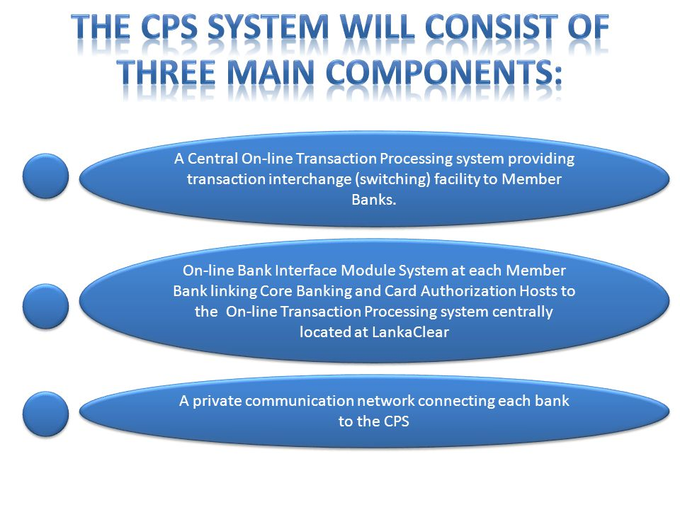 A Central On-line Transaction Processing system providing transaction interchange (switching) facility to Member Banks. On-line Bank Interface Module