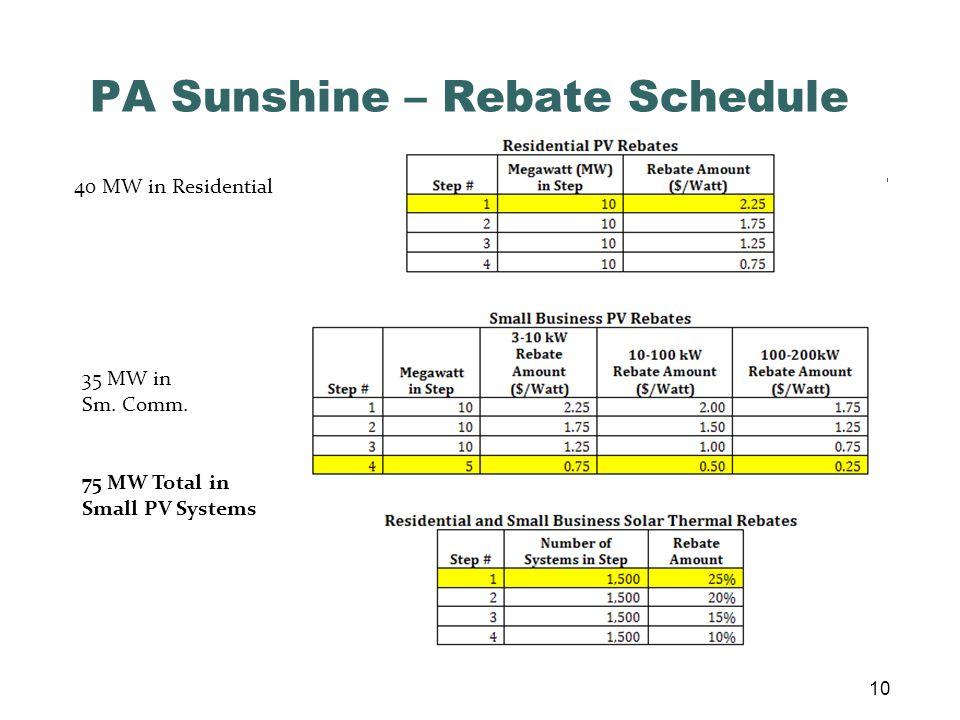 PA Sunshine – Rebate Schedule 40 MW in Residential 35 MW in Sm.