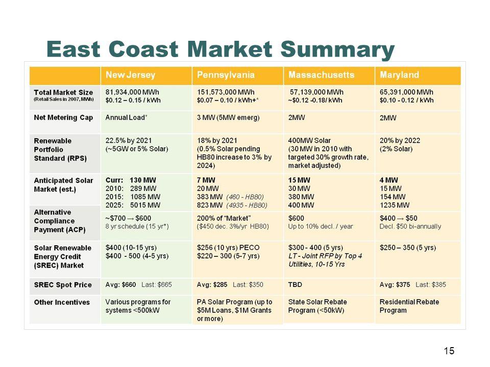 East Coast Market Summary 15