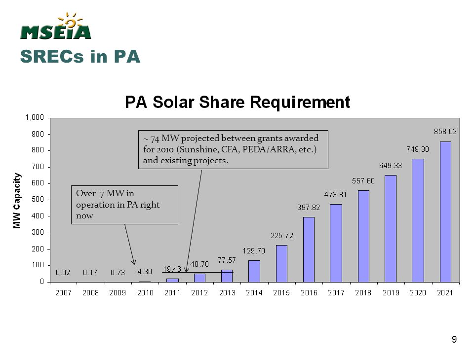 SRECs in PA ~ 74 MW projected between grants awarded for 2010 (Sunshine, CFA, PEDA/ARRA, etc.) and existing projects.