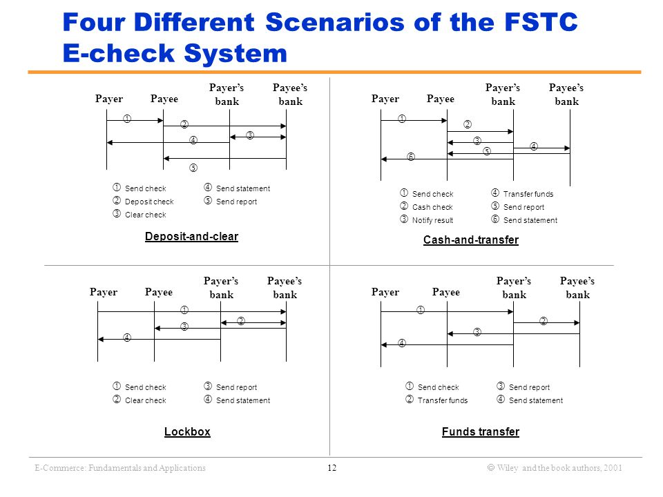 _______________________________________________________________________________________________________________ E-Commerce: Fundamentals and Applications12  Wiley and the book authors, 2001 Four Different Scenarios of the FSTC E-check System Cash-and-transfer       Funds transfer     Deposit-and-clear PayerPayee Payer's bank Payee's bank       Send check  Send statement  Deposit check  Send report  Clear check Lockbox     PayerPayee Payer's bank Payee's bank  Send check  Transfer funds  Cash check  Send report  Notify result  Send statement PayerPayee Payer's bank Payee's bank  Send check  Send report  Clear check  Send statement Payer Payee Payer's bank Payee's bank  Send check  Send report  Transfer funds  Send statement