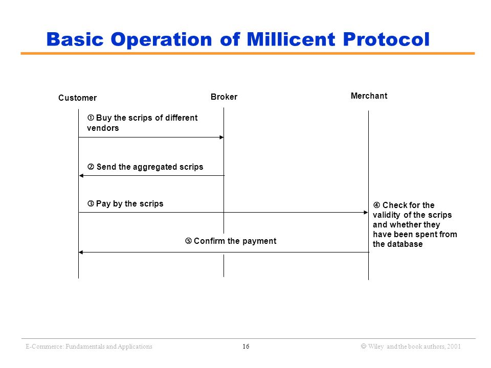 _______________________________________________________________________________________________________________ E-Commerce: Fundamentals and Applications16  Wiley and the book authors, 2001 Basic Operation of Millicent Protocol  Buy the scrips of different vendors  Send the aggregated scrips  Pay by the scrips  Confirm the payment Customer Broker Merchant  Check for the validity of the scrips and whether they have been spent from the database