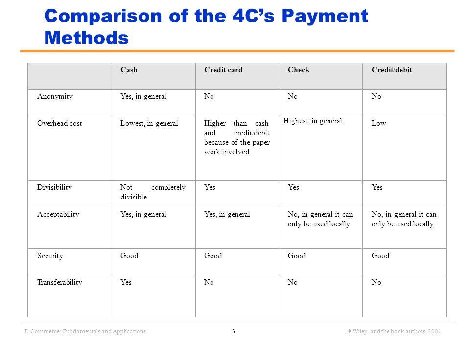 _______________________________________________________________________________________________________________ E-Commerce: Fundamentals and Applications3  Wiley and the book authors, 2001 Comparison of the 4C's Payment Methods CashCredit cardCheckCredit/debit AnonymityYes, in generalNo Overhead costLowest, in generalHigher than cash and credit/debit because of the paper work involved Highest, in general Low DivisibilityNot completely divisible Yes AcceptabilityYes, in general No, in general it can only be used locally SecurityGood TransferabilityYesNo