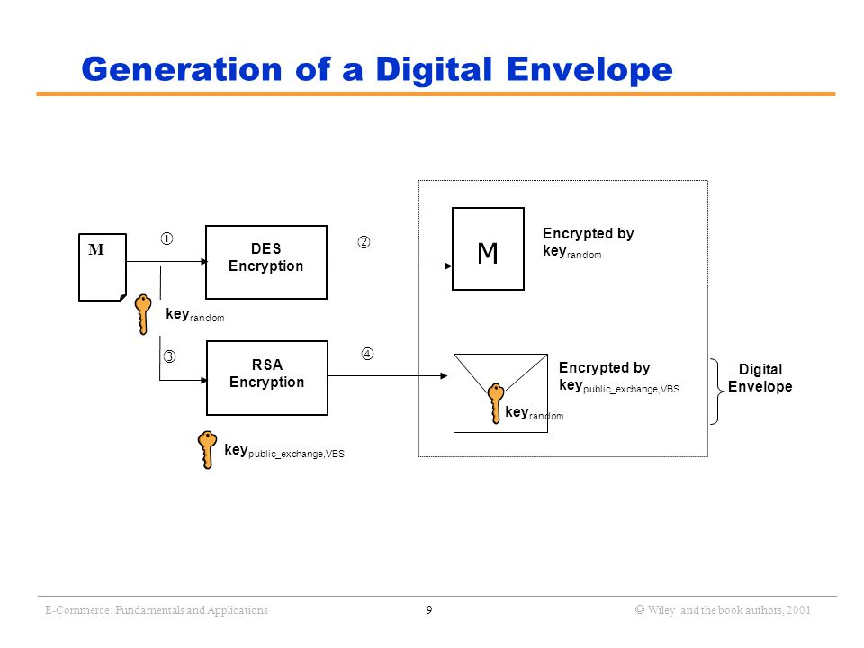 _______________________________________________________________________________________________________________ E-Commerce: Fundamentals and Applications9  Wiley and the book authors, 2001 Generation of a Digital Envelope Digital Envelope DES Encryption RSA Encryption key random     M Encrypted by key random Encrypted by key public_exchange,VBS key random key public_exchange,VBS M