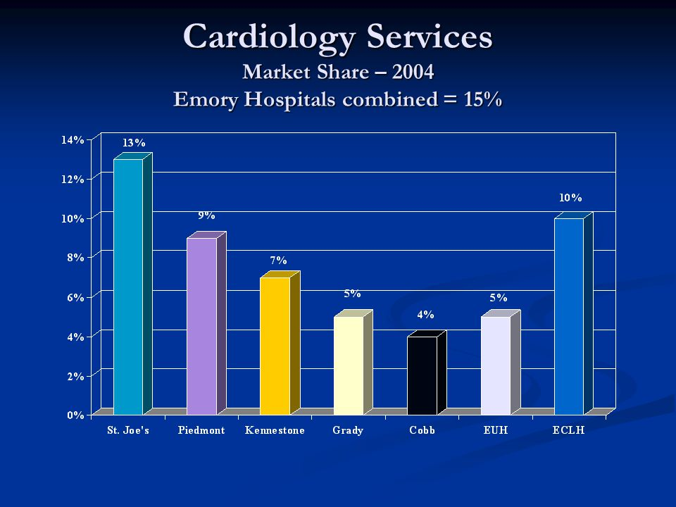 Cardiology Services Market Share – 2004 Emory Hospitals combined = 15%